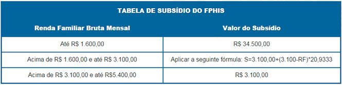 tabela-casa-paulista